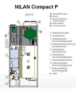 Nilan compact p erfahrung